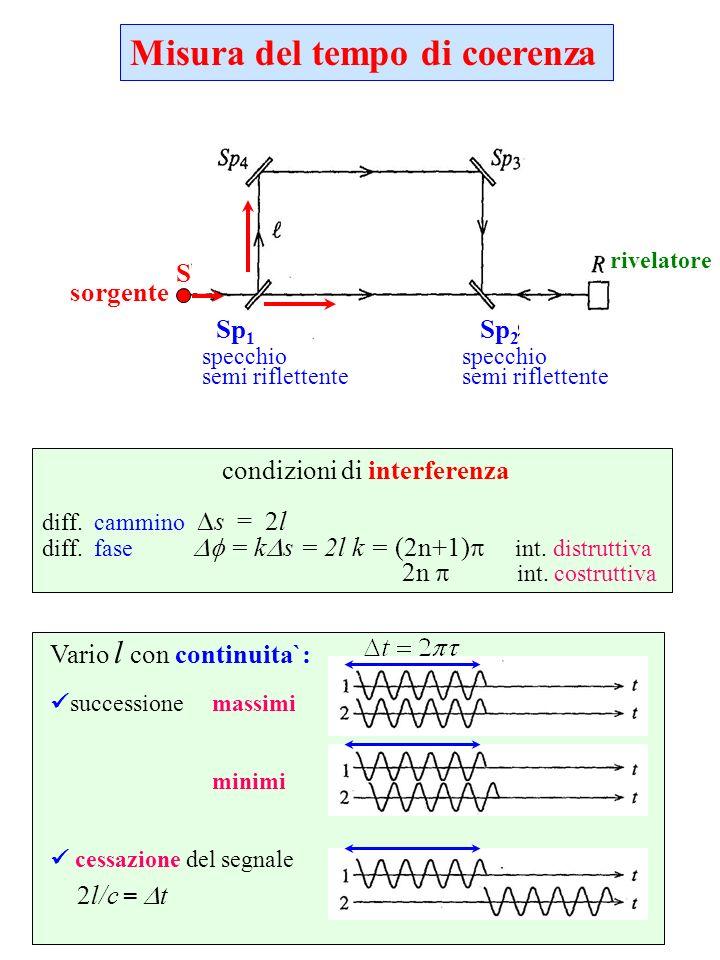 Misura del tempo di coerenza sorgente specchio semi riflettente S Sp 1 Sp 2 specchio semi riflettente condizioni di interferenza diff. cammino s = 2l