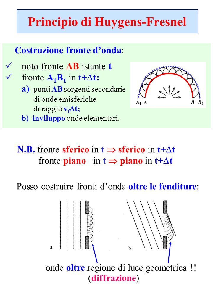 Principio di Huygens-Fresnel Costruzione fronte donda: noto fronte AB istante t fronte A 1 B 1 in t+ t: a) punti AB sorgenti secondarie di onde emisfe