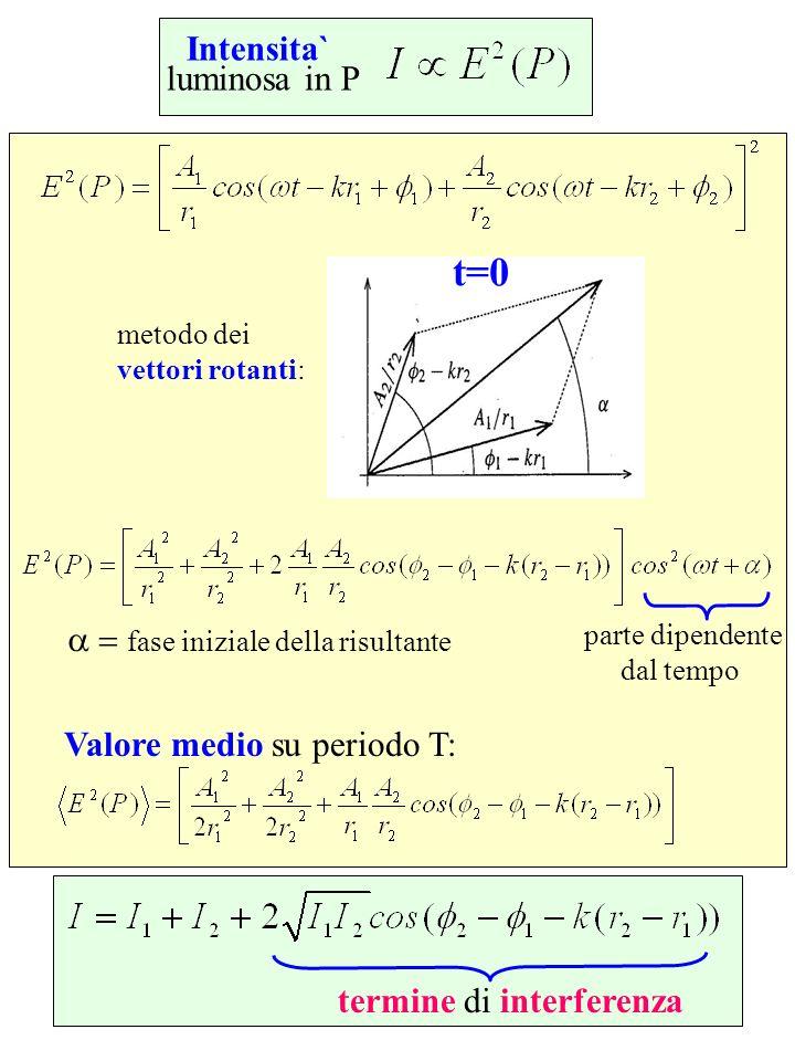 Intensita` luminosa in P metodo dei vettori rotanti: t=0 fase iniziale della risultante parte dipendente dal tempo Valore medio su periodo T: termine