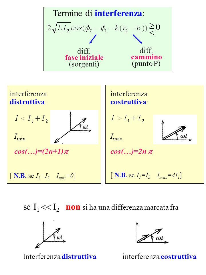 Termine di interferenza: < 0 diff. fase iniziale (sorgenti) diff. cammino (punto P) interferenza distruttiva: I min cos(…)=(2n+1) interferenza costrut