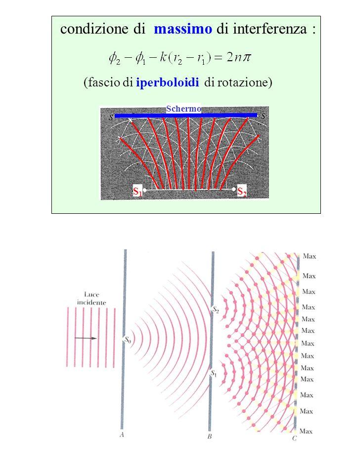 condizione di massimo di interferenza : (fascio di iperboloidi di rotazione) S1S1 S2S2 Schermo