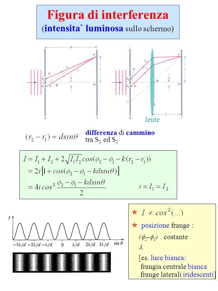 posizione frange : ( 2 - 1 ) costante [es. luce bianca: frangia centrale bianca frange laterali iridescenti] Figura di interferenza ( intensita` lumin