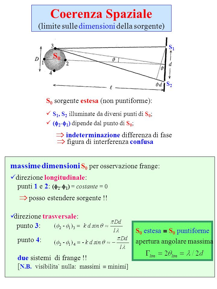 Coerenza Spaziale (limite sulle dimensioni della sorgente) S 0 sorgente estesa (non puntiforme): S 1, S 2 illuminate da diversi punti di S 0 ; ( 2 - 1