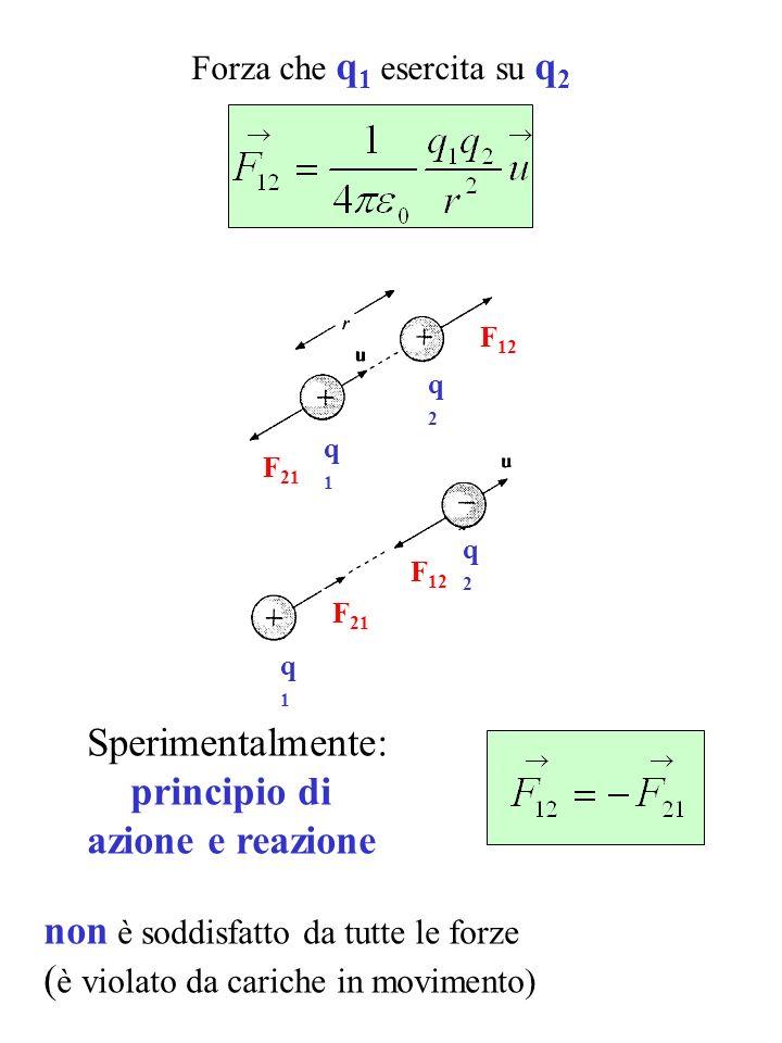 Forza che q 1 esercita su q 2 Sperimentalmente: principio di azione e reazione non è soddisfatto da tutte le forze ( è violato da cariche in movimento