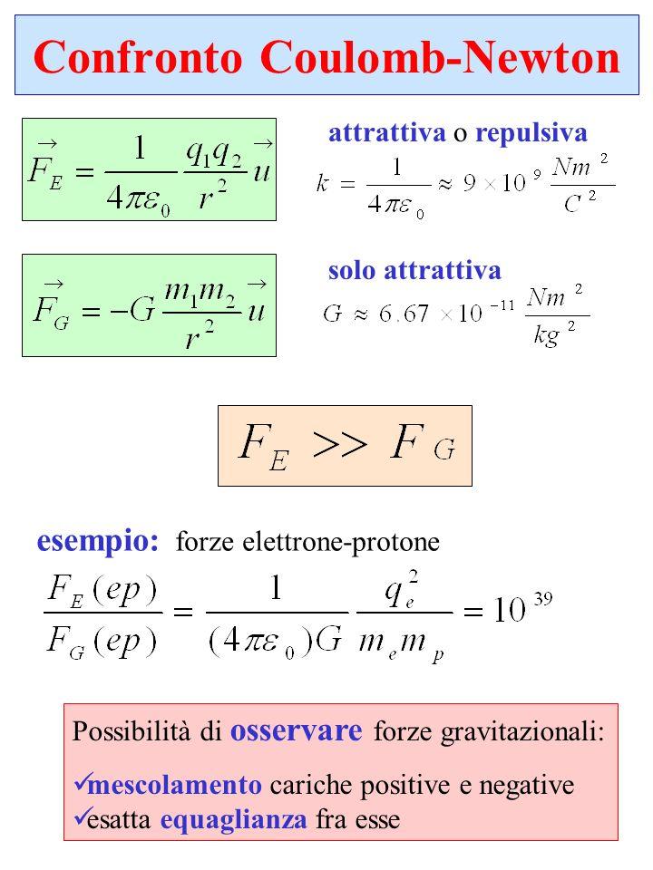 Confronto Coulomb-Newton attrattiva o repulsiva solo attrattiva esempio: forze elettrone-protone Possibilità di osservare forze gravitazionali: mescol
