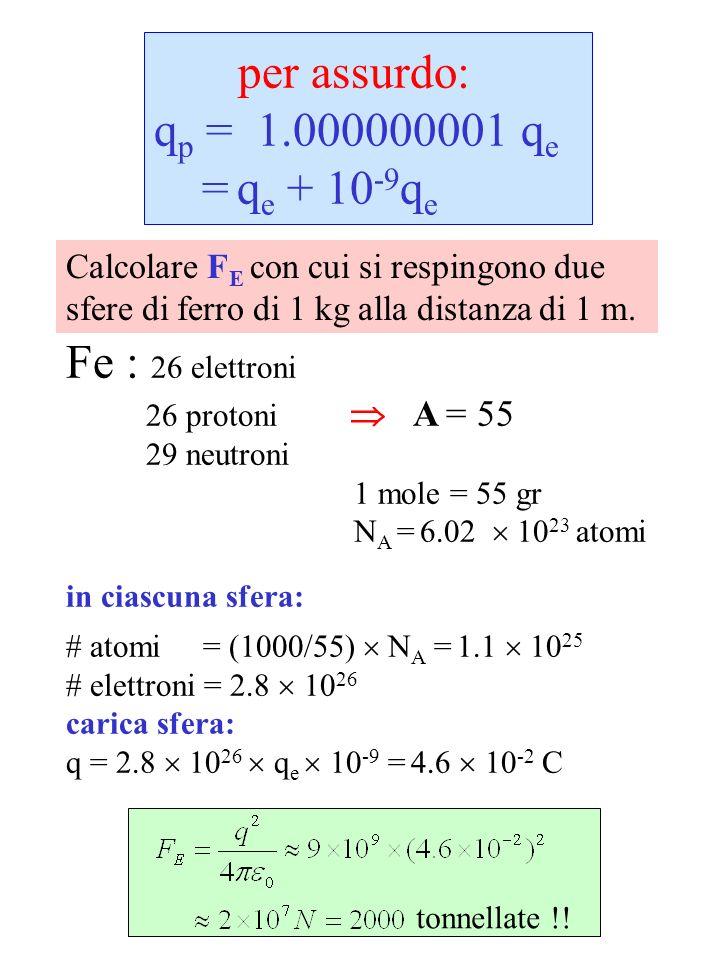 per assurdo: q p = 1.000000001 q e = q e + 10 -9 q e Calcolare F E con cui si respingono due sfere di ferro di 1 kg alla distanza di 1 m. Fe : 26 elet