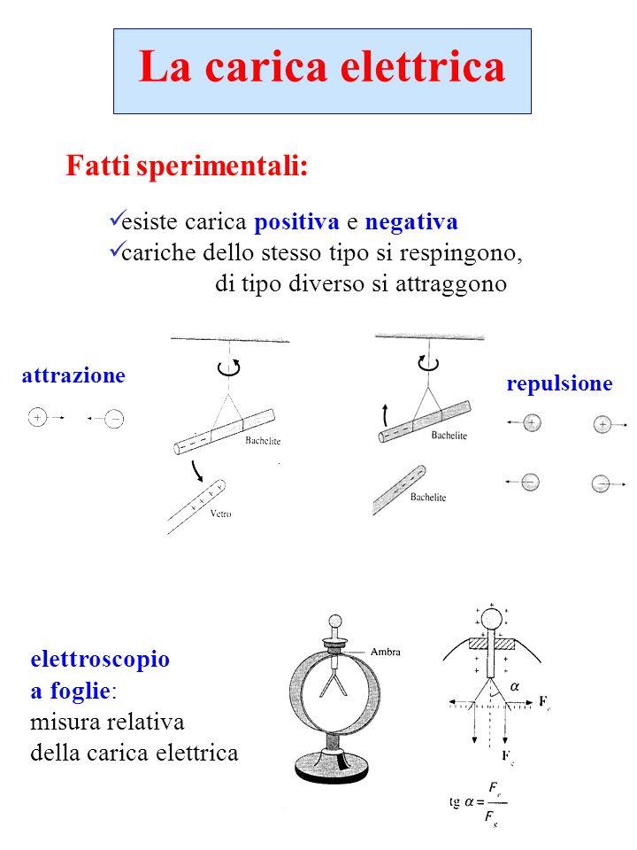 3 costituenti elementari: protone neutrone elettrone massa: m p m n 1.67 10 -27 kg m e 9.11 10 -31 kg 1/1836 m p dimensioni: d e 4 10 -18 m = 4 am (puntiformi) d p d n 10 -15 m = fermi (formati da quark) d q 0.2 10 -18 m carica elementare (più piccola carica libera): q e q p = 1.602 10 -19 C q n 0 materia: numero enorme di costituenti elementari carichi globalmente neutra Struttura elettrica della materia