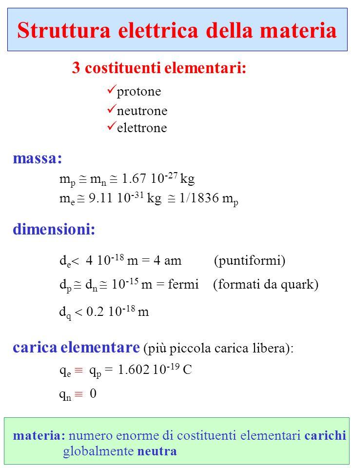 3 costituenti elementari: protone neutrone elettrone massa: m p m n 1.67 10 -27 kg m e 9.11 10 -31 kg 1/1836 m p dimensioni: d e 4 10 -18 m = 4 am (pu