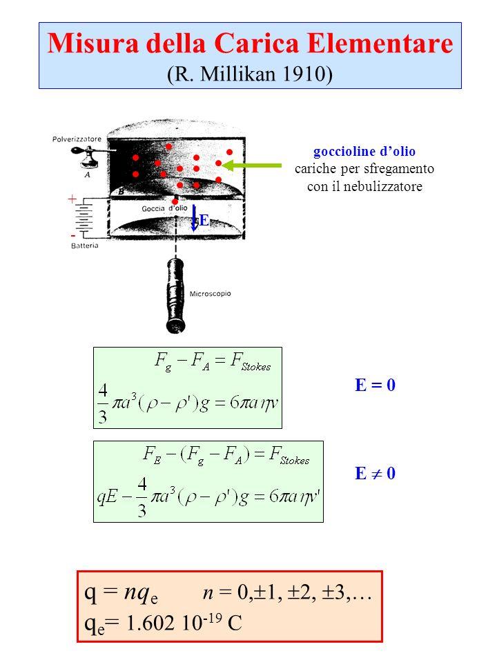 Misura della Carica Elementare (R. Millikan 1910) + - E q = nq e n = 0, 1, 2, 3,… q e = 1.602 10 -19 C goccioline dolio cariche per sfregamento con il
