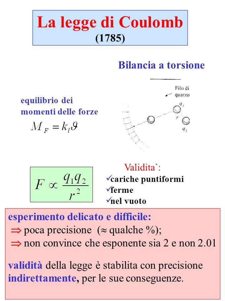 La legge di Coulomb (1785) Bilancia a torsione Validita`: cariche puntiformi ferme nel vuoto esperimento delicato e difficile: poca precisione ( qualc
