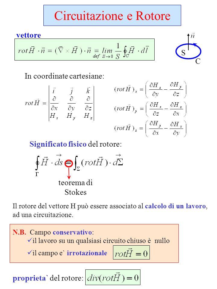 Il rotore del vettore H può essere associato al calcolo di un lavoro, ad una circuitazione.