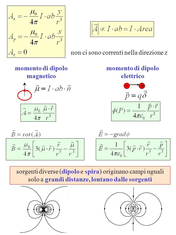 non ci sono correnti nella direzione z - + momento di dipolo elettrico momento di dipolo magnetico sorgenti diverse (dipolo e spira) originano campi uguali solo a grandi distanze, lontano dalle sorgenti