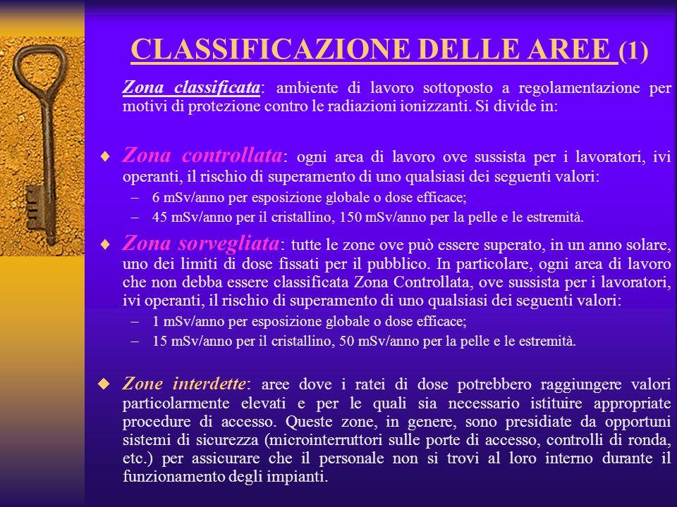 CLASSIFICAZIONE DELLE AREE (1) Zona classificata: ambiente di lavoro sottoposto a regolamentazione per motivi di protezione contro le radiazioni ionizzanti.