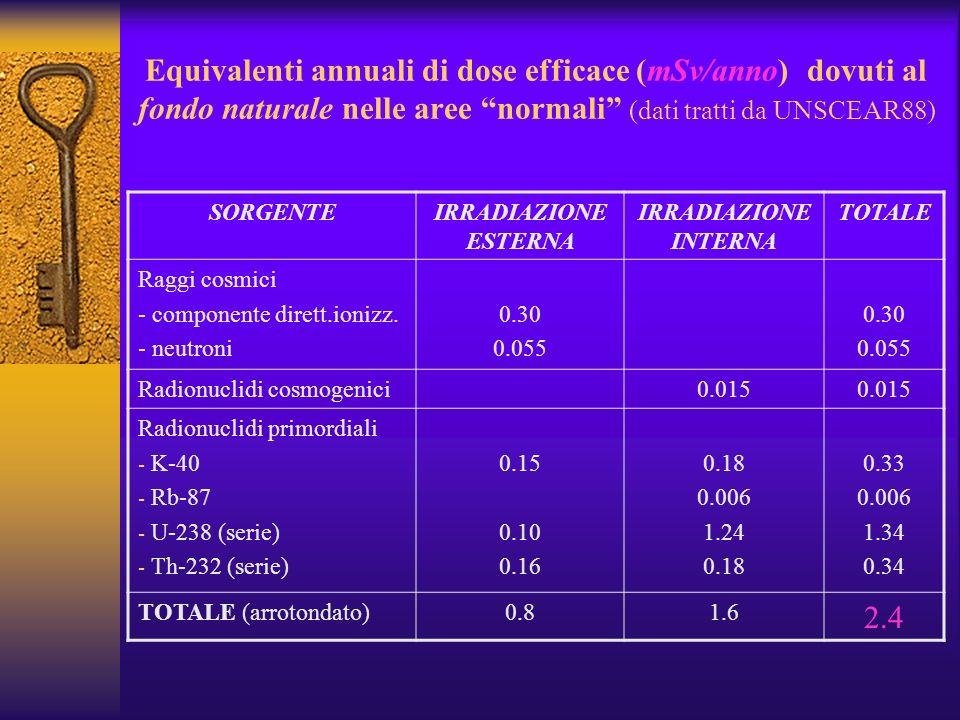 Equivalenti annuali di dose efficace (mSv/anno) dovuti al fondo naturale nelle aree normali (dati tratti da UNSCEAR88) SORGENTEIRRADIAZIONE ESTERNA IRRADIAZIONE INTERNA TOTALE Raggi cosmici - componente dirett.ionizz.