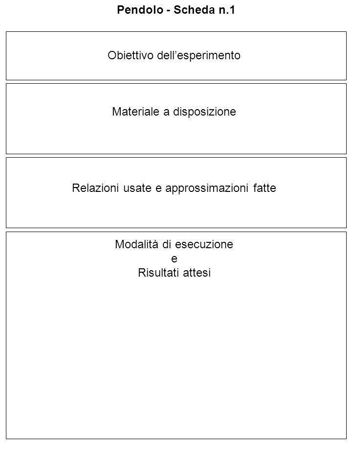 Obiettivo dellesperimento Materiale a disposizione Relazioni usate e approssimazioni fatte Modalità di esecuzione e Risultati attesi Pendolo - Scheda n.1