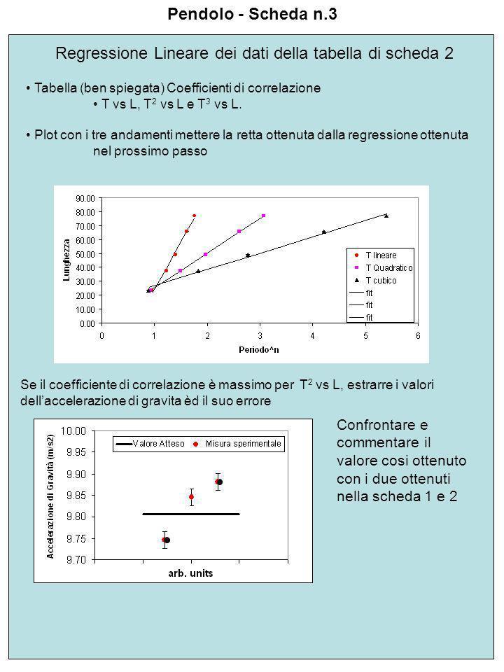 Pendolo - Scheda n.3 Regressione Lineare dei dati della tabella di scheda 2 Tabella (ben spiegata) Coefficienti di correlazione T vs L, T 2 vs L e T 3 vs L.