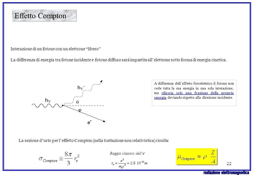 22 Effetto Compton Interazione di un fotone con un elettrone libero La differenza di energia tra fotone incidente e fotone diffuso sarà impartita alle