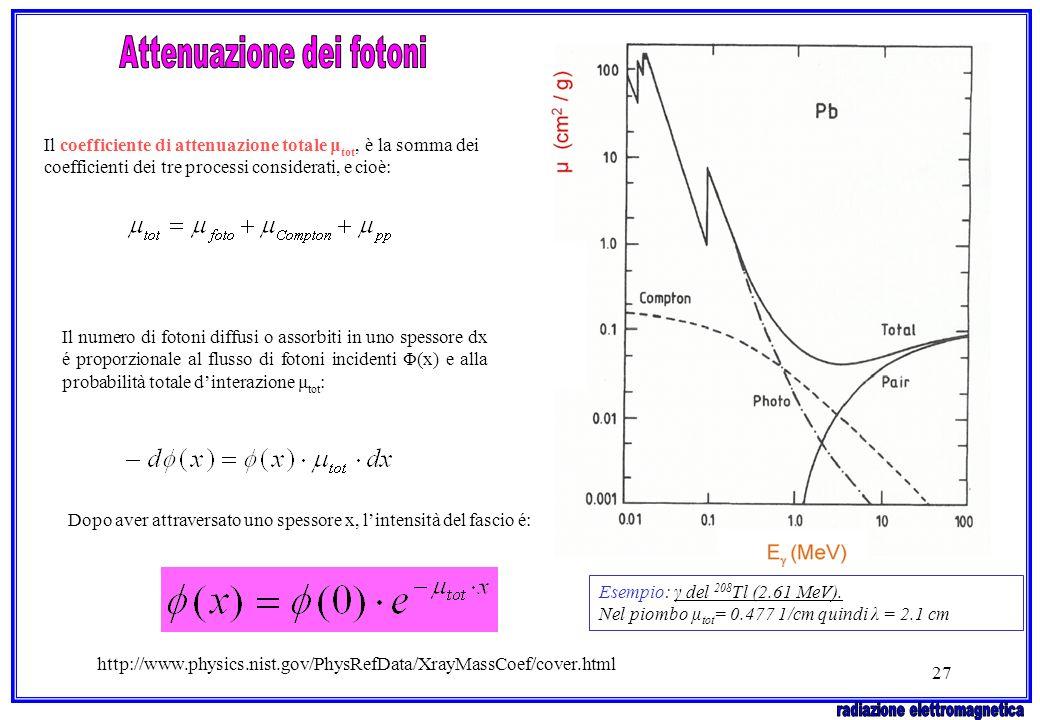 27 Il coefficiente di attenuazione totale μ tot, è la somma dei coefficienti dei tre processi considerati, e cioè: Il numero di fotoni diffusi o assor