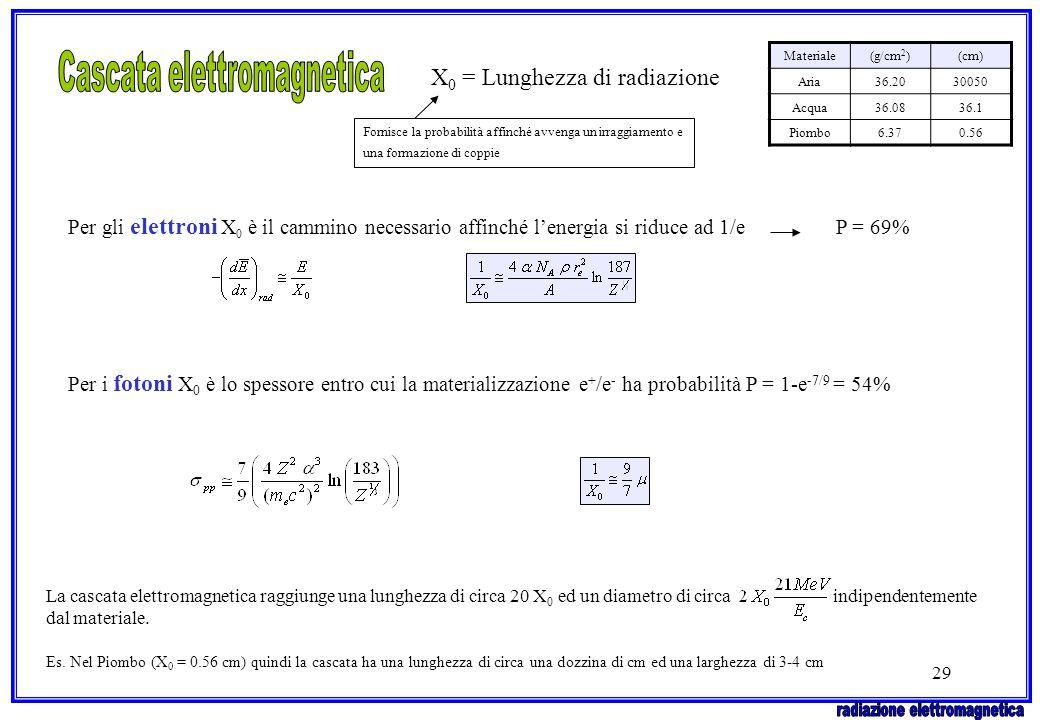 29 X 0 = Lunghezza di radiazione Per gli elettroni X 0 è il cammino necessario affinché lenergia si riduce ad 1/e P = 69% Per i fotoni X 0 è lo spesso