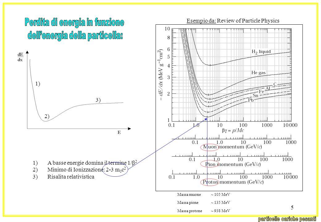 5 1)A basse energie domina il termine 1/β 2 2)Minimo di Ionizzazione: 2-3 m 0 c 2 3)Risalita relativistica 1) 2) 3) Esempio da: Review of Particle Phy