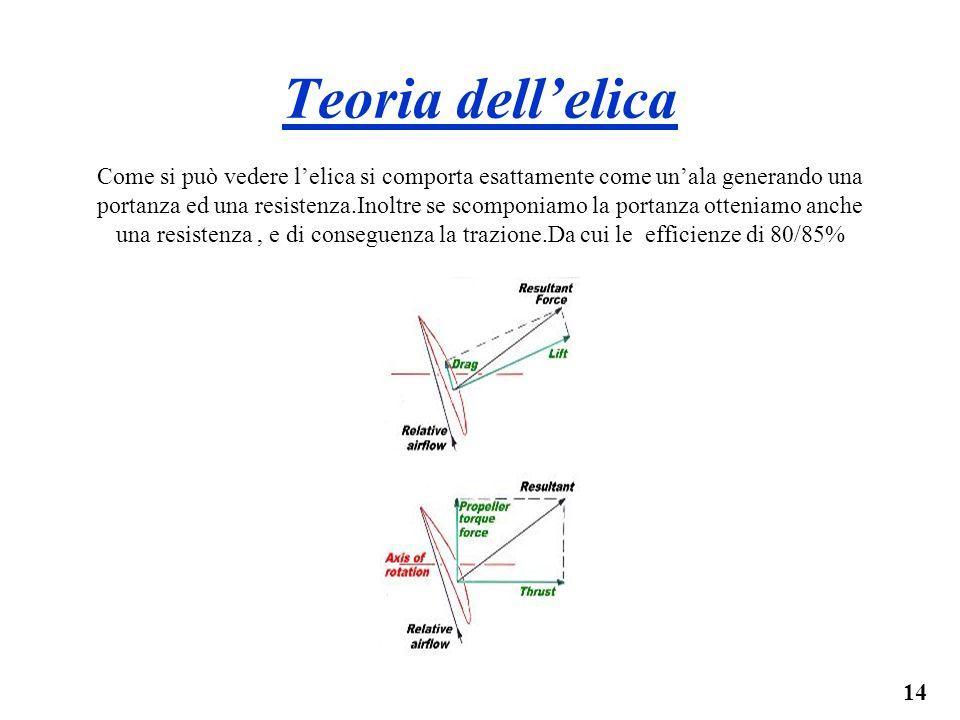 14 Teoria dellelica Come si può vedere lelica si comporta esattamente come unala generando una portanza ed una resistenza.Inoltre se scomponiamo la po