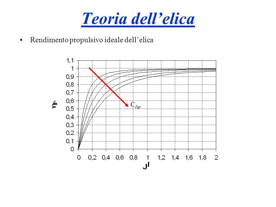 Rendimento propulsivo ideale dellelica C p Teoria dellelica
