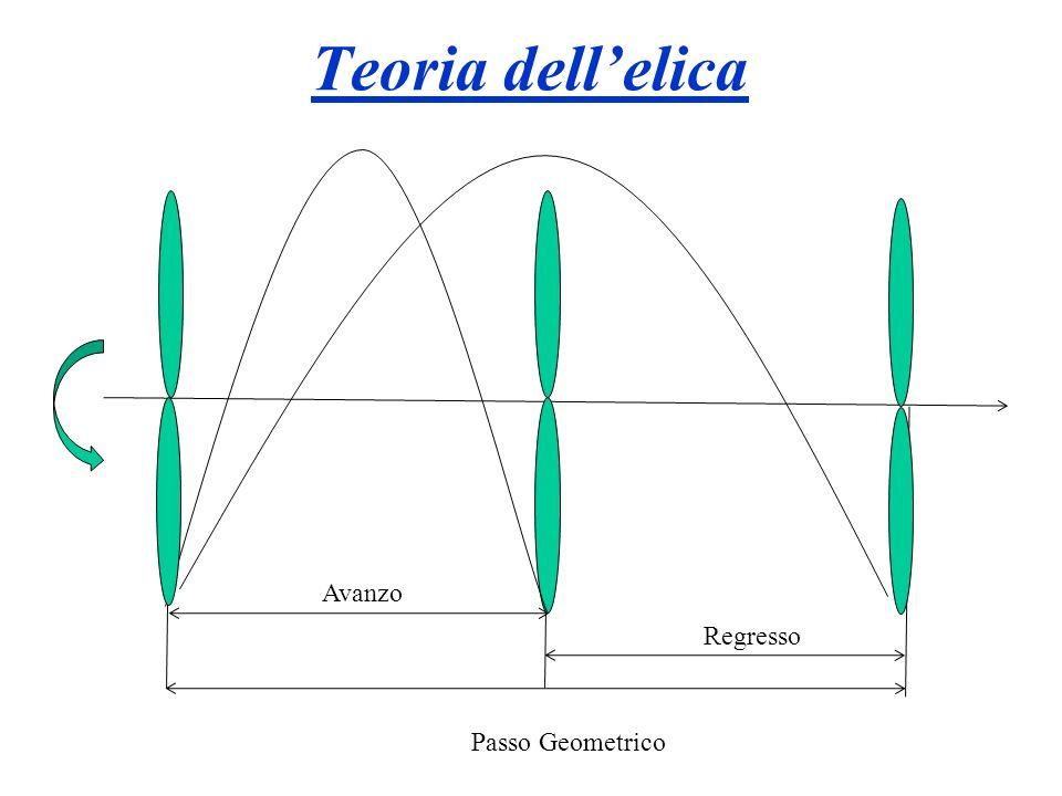 20 Avanzo Regresso Passo Geometrico Teoria dellelica