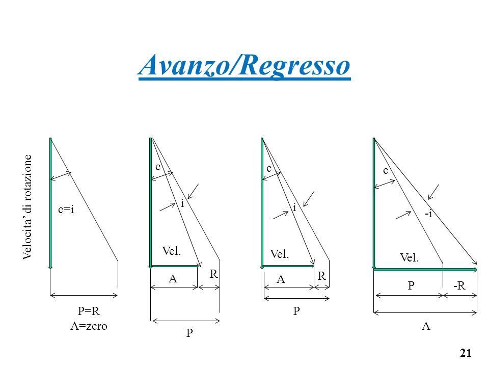 Avanzo/Regresso 21 P=R A=zero R P P P A A A R -R Velocita di rotazione Vel. i i -i c=i c c c