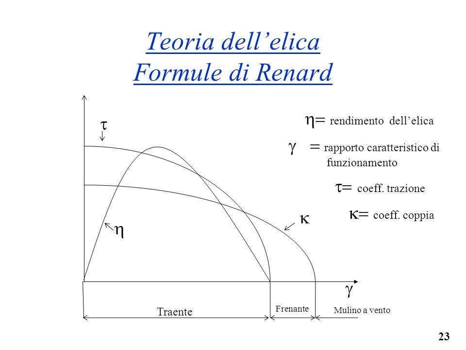 23 Teoria dellelica Formule di Renard Traente Frenante Mulino a vento rendimento dellelica rapporto caratteristico di funzionamento coeff. coppia coef