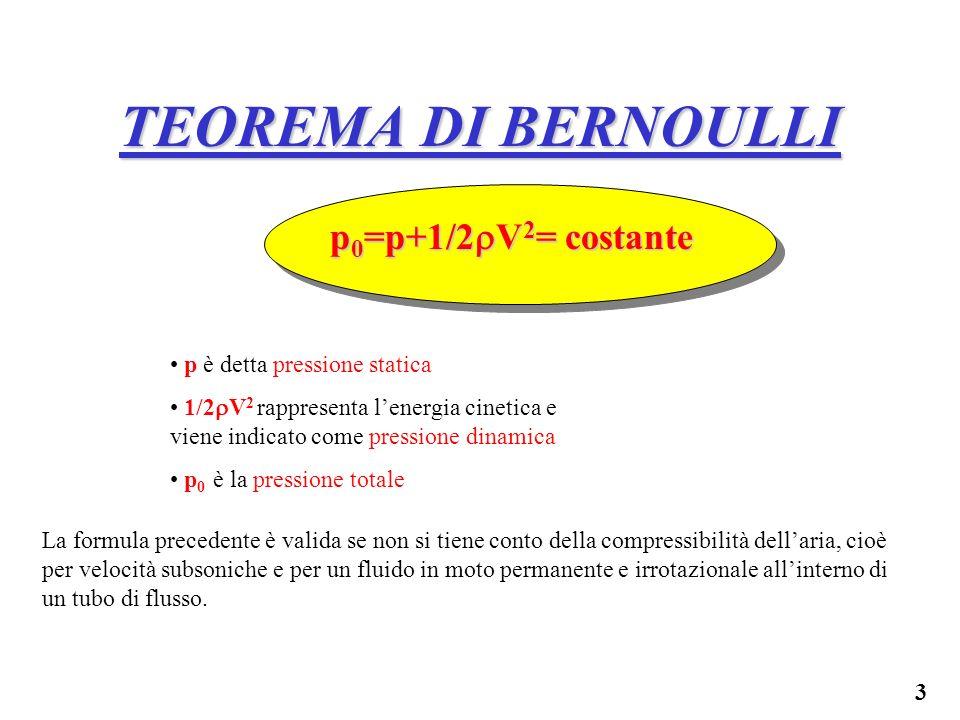3 TEOREMA DI BERNOULLI p 0 =p+1/2 V 2 = costante p è detta pressione statica 1/2 V 2 rappresenta lenergia cinetica e viene indicato come pressione din