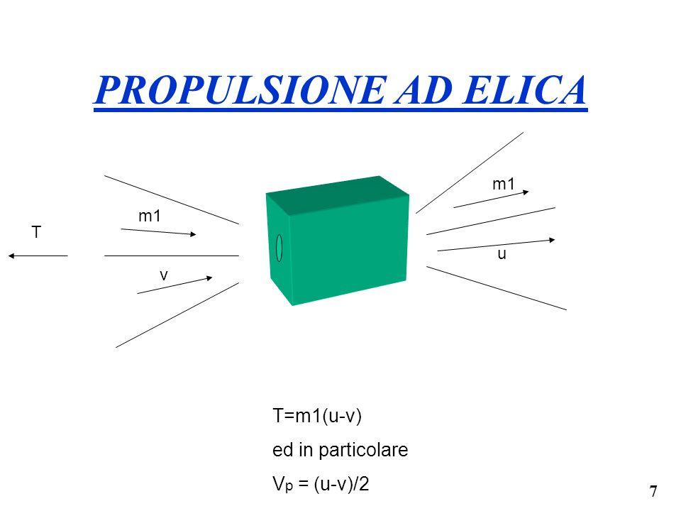 8 Motore Disco ElicaFree stream Exit Vo Po Ve Pe = Po Area = A Spinta = F = A * P = Densita P= Pressione V= Velocita P P f = Po +.5 V o P e = Po +.5 Ve P = P f – P e =.5 ( Ve – Vo) F =.5 A ( Ve-Vo) 2 2 22 2 2 PROPULSIONE AD ELICA