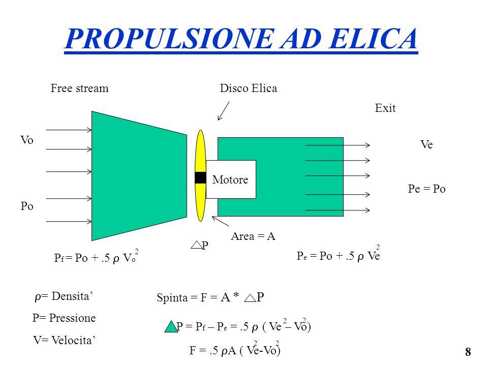9 Motore Disco ElicaFree stream Exit VomoVomo VemeVeme Area = A PROPULSIONE AD ELICA VpVp Spinta = F = m e V e - m o V o m e = m o = V p A F = V p A ( V e -V o ) =.5 ρA ( V e -V o ) V p =.5(V e+ V o ) 22