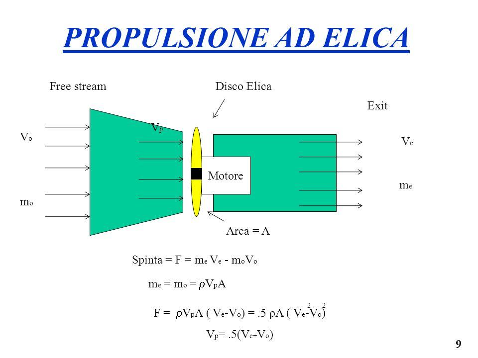 9 Motore Disco ElicaFree stream Exit VomoVomo VemeVeme Area = A PROPULSIONE AD ELICA VpVp Spinta = F = m e V e - m o V o m e = m o = V p A F = V p A (