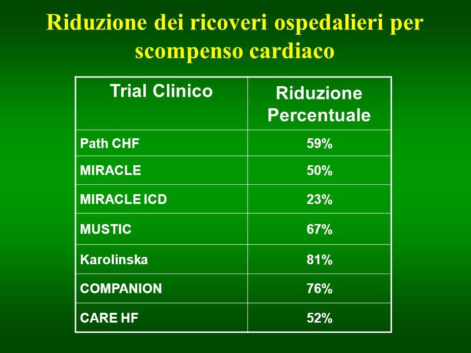 Riduzione dei ricoveri ospedalieri per scompenso cardiaco Trial Clinico Riduzione Percentuale Path CHF59% MIRACLE50% MIRACLE ICD23% MUSTIC67% Karolins