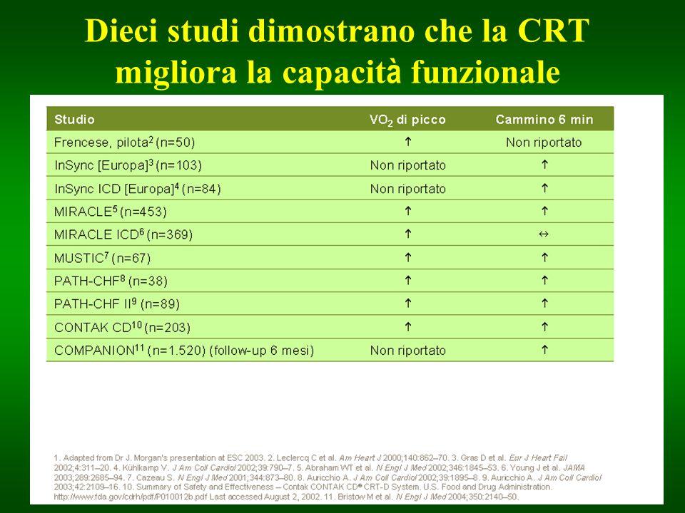 Dieci studi dimostrano che la CRT migliora la capacit à funzionale