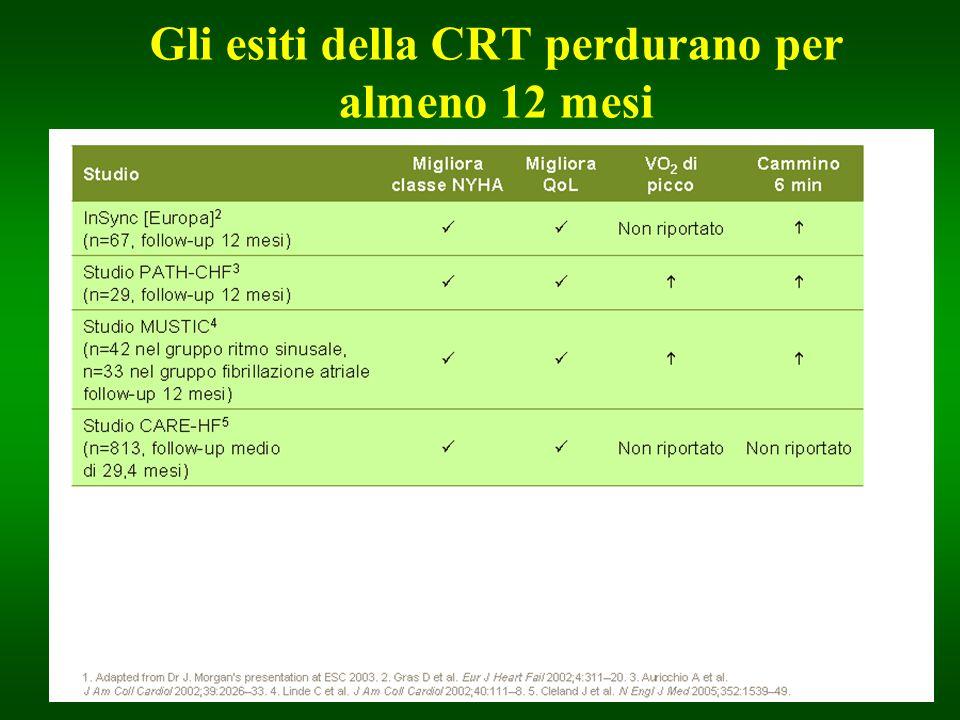 Riduzione dei ricoveri ospedalieri per scompenso cardiaco Trial Clinico Riduzione Percentuale Path CHF59% MIRACLE50% MIRACLE ICD23% MUSTIC67% Karolinska81% COMPANION76% CARE HF52%