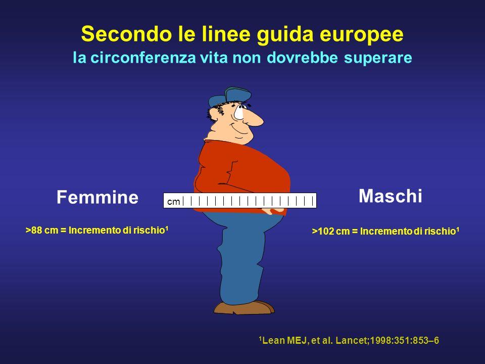 Secondo le linee guida europee la circonferenza vita non dovrebbe superare Femmine >88 cm = Incremento di rischio 1 Maschi >102 cm = Incremento di rischio 1 1 Lean MEJ, et al.