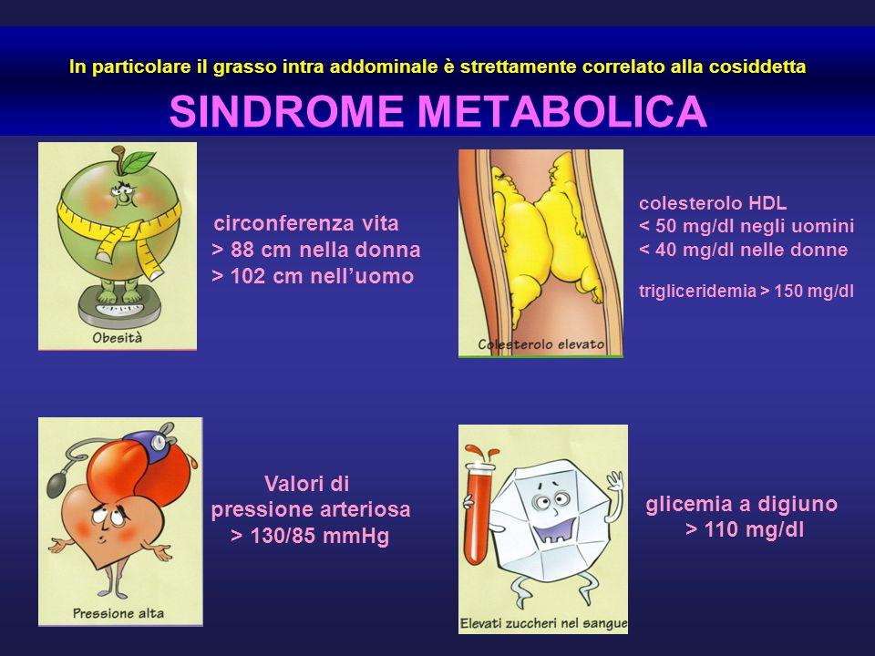 In particolare il grasso intra addominale è strettamente correlato alla cosiddetta SINDROME METABOLICA circonferenza vita > 88 cm nella donna > 102 cm nelluomo Valori di pressione arteriosa > 130/85 mmHg colesterolo HDL < 50 mg/dl negli uomini < 40 mg/dl nelle donne trigliceridemia > 150 mg/dl glicemia a digiuno > 110 mg/dl