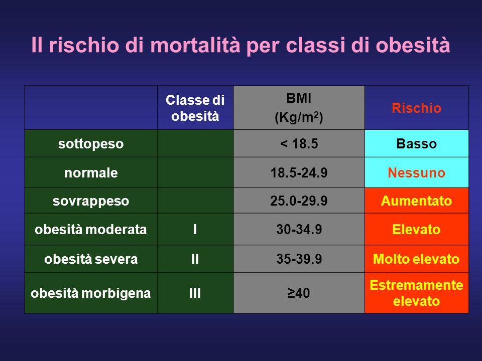 Il rischio di mortalità per classi di obesità Classe di obesità BMI (Kg/m 2 ) Rischio sottopeso< 18.5Basso normale18.5-24.9Nessuno sovrappeso25.0-29.9Aumentato obesità moderataI30-34.9Elevato obesità severaII35-39.9Molto elevato obesità morbigenaIII40 Estremamente elevato