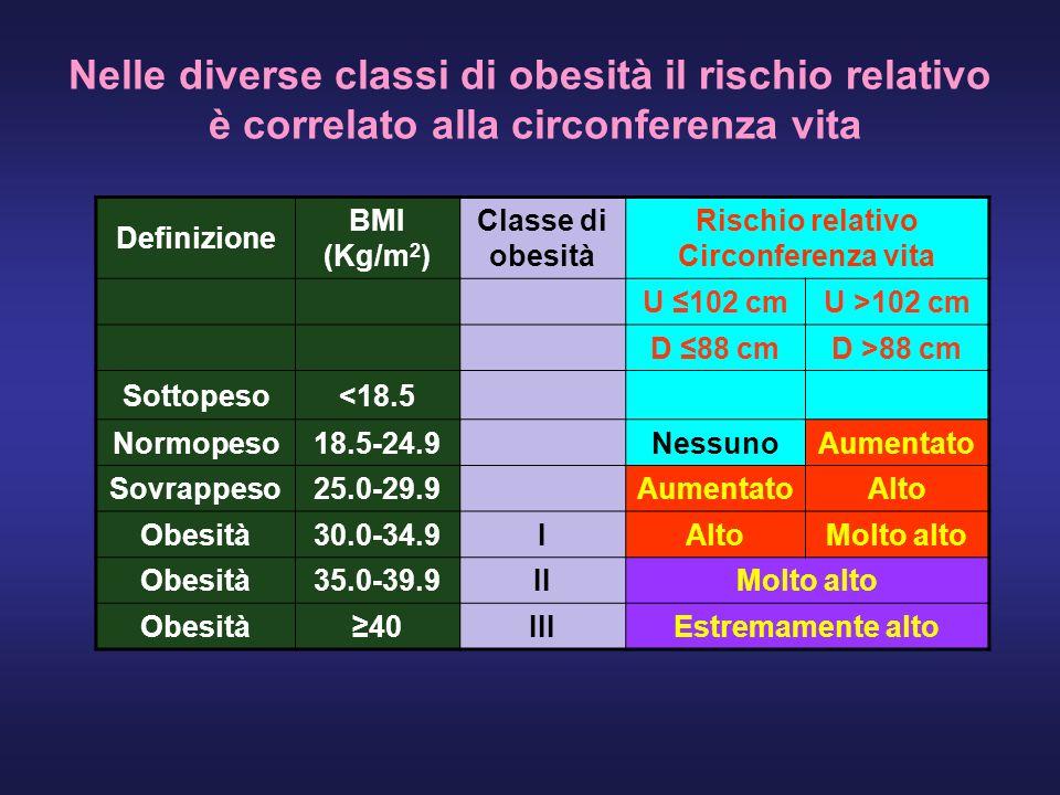 Nelle diverse classi di obesità il rischio relativo è correlato alla circonferenza vita Definizione BMI (Kg/m 2 ) Classe di obesità Rischio relativo Circonferenza vita U 102 cm U >102 cm D 88 cm D >88 cm Sottopeso<18.5 Normopeso18.5-24.9Nessuno Aumentato Sovrappeso25.0-29.9Aumentato Alto Obesità30.0-34.9IAlto Molto alto Obesità35.0-39.9IIMolto alto Obesità40IIIEstremamente alto