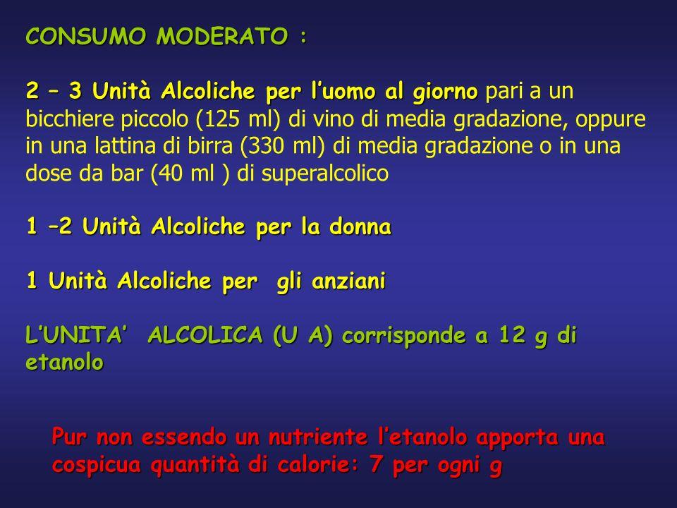 CONSUMO MODERATO : 2 – 3 Unità Alcoliche per luomo al giorno 2 – 3 Unità Alcoliche per luomo al giorno pari a un bicchiere piccolo (125 ml) di vino di media gradazione, oppure in una lattina di birra (330 ml) di media gradazione o in una dose da bar (40 ml ) di superalcolico 1 –2 Unità Alcoliche per la donna 1 Unità Alcoliche per gli anziani LUNITA ALCOLICA (U A) corrisponde a 12 g di etanolo Pur non essendo un nutriente letanolo apporta una cospicua quantità di calorie: 7 per ogni g
