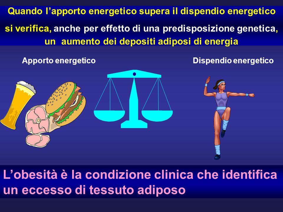 Quando lapporto energetico supera il dispendio energetico si verifica, anche per effetto di una predisposizione genetica, un aumento dei depositi adiposi di energia Apporto energeticoDispendio energetico Lobesità è la condizione clinica che identifica un eccesso di tessuto adiposo