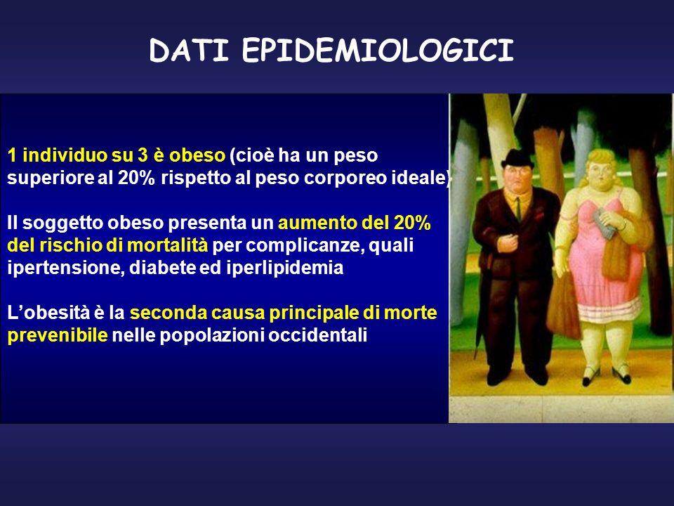 DATI EPIDEMIOLOGICI 1 individuo su 3 è obeso (cioè ha un peso superiore al 20% rispetto al peso corporeo ideale) Il soggetto obeso presenta un aumento