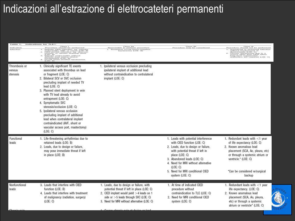 Fare clic per modificare lo stile del sottotitolo dello schema Indicazioni allestrazione di elettrocateteri permanenti