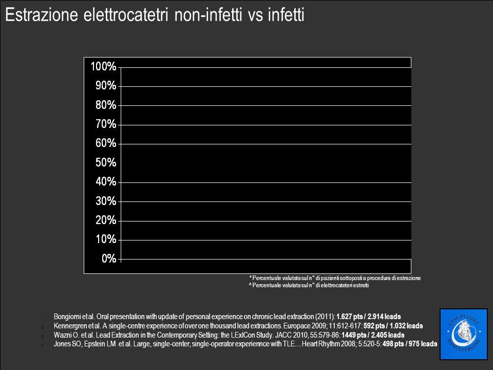 Fare clic per modificare lo stile del sottotitolo dello schema Estrazione elettrocatetri non-infetti vs infetti * Percentuale valutata sul n° di pazienti sottoposti a procedura di estrazione ^ Percentuale valutata sul n° di elettrocateteri estratti 1.