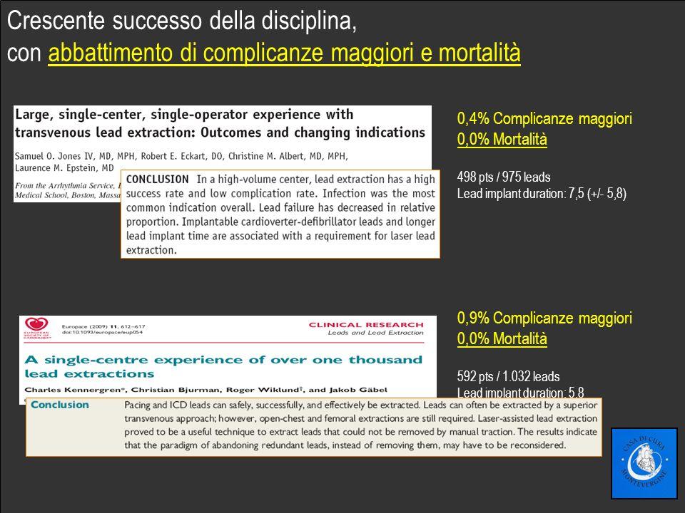 Fare clic per modificare lo stile del sottotitolo dello schema Crescente successo della disciplina, con abbattimento di complicanze maggiori e mortalità 0,4% Complicanze maggiori 0,0% Mortalità 498 pts / 975 leads Lead implant duration: 7,5 (+/- 5,8) 0,9% Complicanze maggiori 0,0% Mortalità 592 pts / 1.032 leads Lead implant duration: 5,8