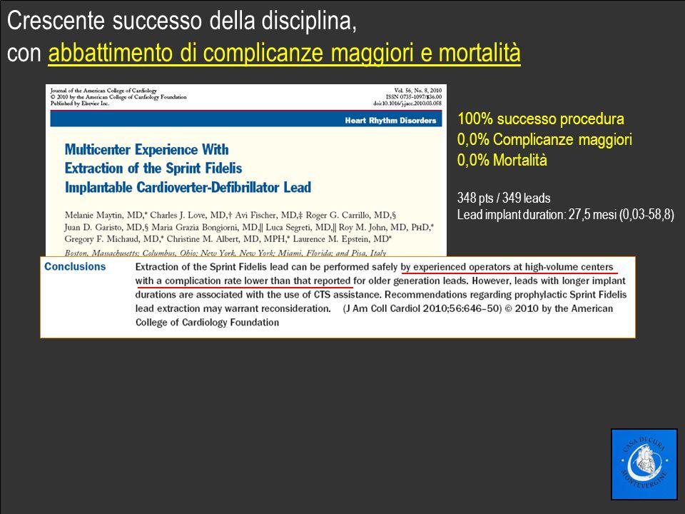 Fare clic per modificare lo stile del sottotitolo dello schema 100% successo procedura 0,0% Complicanze maggiori 0,0% Mortalità 348 pts / 349 leads Le