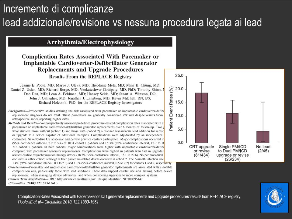 Fare clic per modificare lo stile del sottotitolo dello schema Complication Rates Associated with Pacemaker or ICD generator replacements and Upgrade procedures: results from REPLACE registry Poole JE et al – Circulation 2010; 122:1553-1561 Incremento di complicanze lead addizionale/revisione vs nessuna procedura legata ai lead