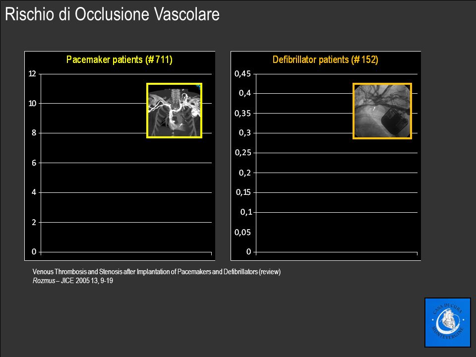 Fare clic per modificare lo stile del sottotitolo dello schema Venous Thrombosis and Stenosis after Implantation of Pacemakers and Defibrillators (review) Rozmus – JICE 2005 13, 9-19 Rischio di Occlusione Vascolare