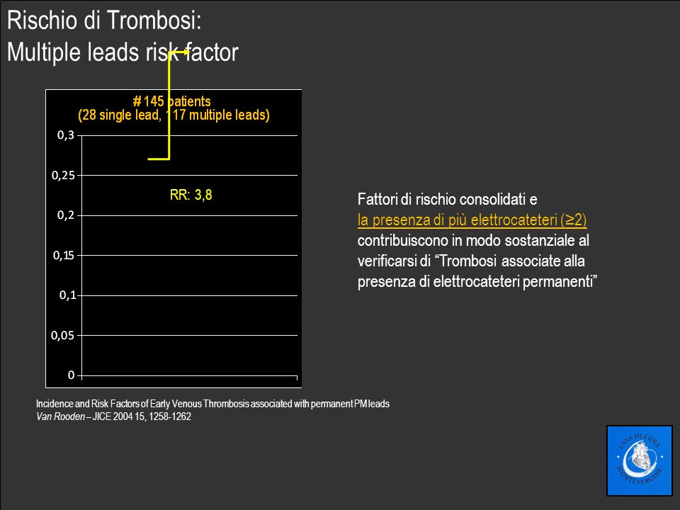 Fare clic per modificare lo stile del sottotitolo dello schema Incidence and Risk Factors of Early Venous Thrombosis associated with permanent PM leads Van Rooden – JICE 2004 15, 1258-1262 Rischio di Trombosi: Multiple leads risk factor RR: 3,8 Fattori di rischio consolidati e la presenza di più elettrocateteri (2) contribuiscono in modo sostanziale al verificarsi di Trombosi associate alla presenza di elettrocateteri permanenti